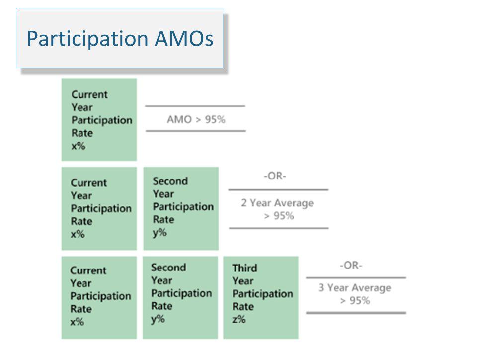 Participation AMOs