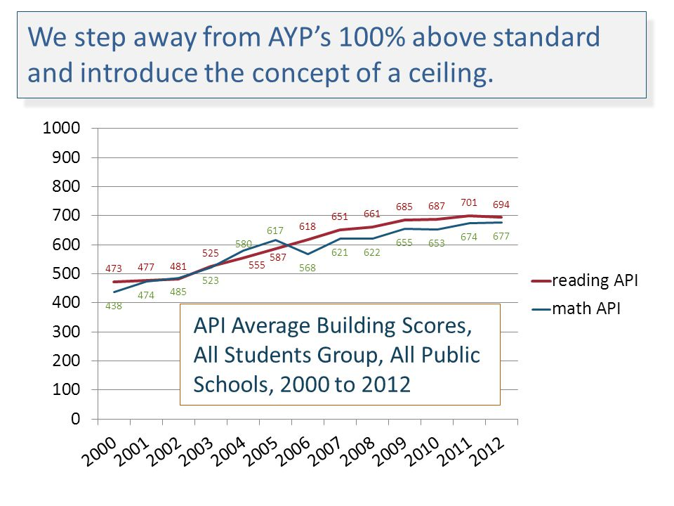 We step away from AYPs 100% above standard and introduce the concept of a ceiling. API Average Building Scores, All Students Group, All Public Schools