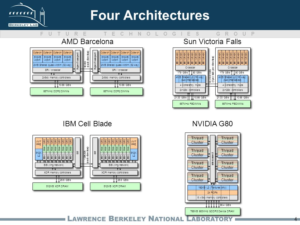 FUTURE TECHNOLOGIES GROUP L AWRENCE B ERKELEY N ATIONAL L ABORATORY 4 Four Architectures 667MHz DDR2 DIMMs 10.66 GB/s 2x64b memory controllers HyperTransport Opteron 667MHz DDR2 DIMMs 10.66 GB/s 2x64b memory controllers Opteron 512KB victim 512KB victim 512KB victim 512KB victim 512KB victim 512KB victim 512KB victim 512KB victim 512KB victim 512KB victim 512KB victim 512KB victim 512KB victim 512KB victim 512KB victim 512KB victim 2MB Shared quasi-victim (32 way) SRI / crossbar 2MB Shared quasi-victim (32 way) SRI / crossbar HyperTransport 4GB/s (each direction) 667MHz FBDIMMs 21.33 GB/s10.66 GB/s 4MB Shared L2 (16 way) (64b interleaved) 4MB Shared L2 (16 way) (64b interleaved) 4 Coherency Hubs 2x128b controllers MT SPARC Crossbar 179 GB/s90 GB/s 667MHz FBDIMMs 21.33 GB/s10.66 GB/s 4MB Shared L2 (16 way) (64b interleaved) 4MB Shared L2 (16 way) (64b interleaved) 4 Coherency Hubs 2x128b controllers MT SPARC Crossbar 179 GB/s90 GB/s 8 x 6.4 GB/s (1 per hub per direction) BIF 512MB XDR DRAM 25.6 GB/s EIB (ring network) XDR memory controllers VMT PPE VMT PPE 512K L2 512K L2 SPE 256K MFC SPE 256K MFC SPE 256K MFC SPE 256K MFC SPE 256K MFC SPE 256K MFC SPE 256K MFC SPE 256K MFC BIF 512MB XDR DRAM 25.6 GB/s EIB (ring network) XDR memory controllers SPE 256K MFC SPE 256K MFC SPE 256K MFC SPE 256K MFC SPE 256K MFC SPE 256K MFC SPE 256K MFC SPE 256K MFC VMT PPE VMT PPE 512K L2 512K L2 <20GB/s (each direction) Sun Victoria FallsAMD Barcelona NVIDIA G80IBM Cell Blade