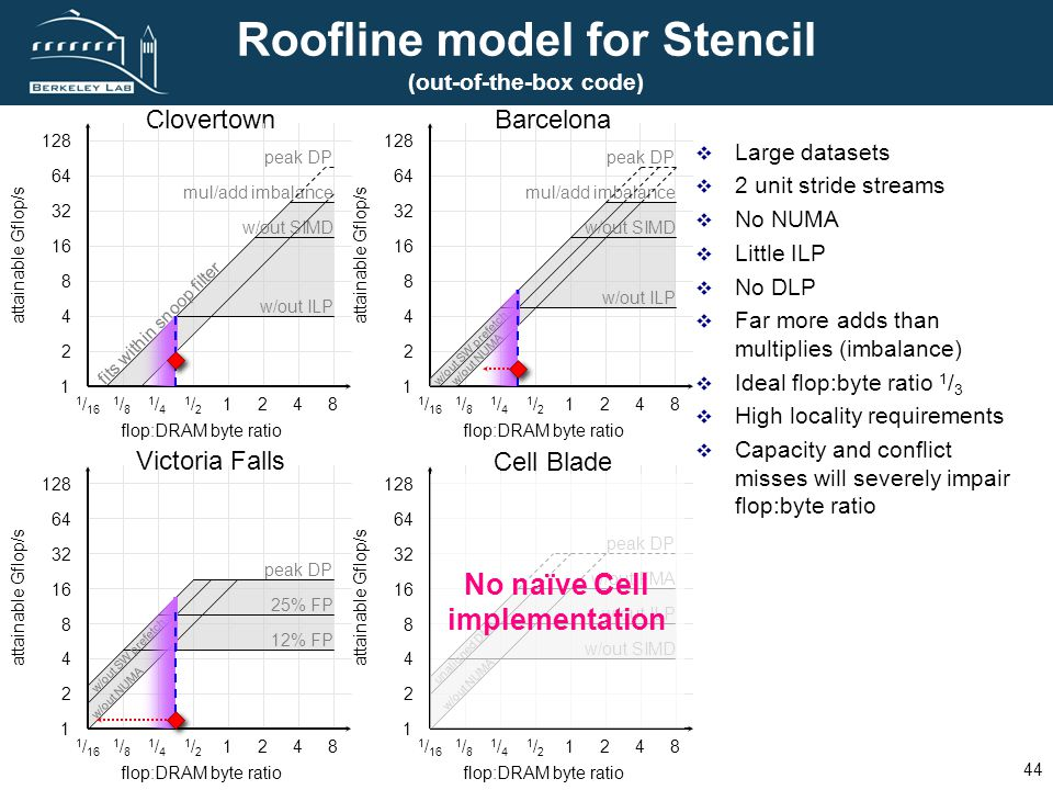 FUTURE TECHNOLOGIES GROUP L AWRENCE B ERKELEY N ATIONAL L ABORATORY 44 Roofline model for Stencil (out-of-the-box code) Large datasets 2 unit stride s