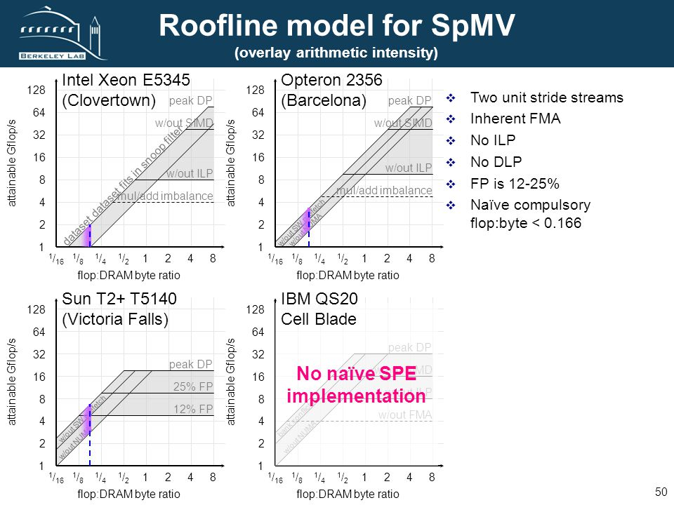 FUTURE TECHNOLOGIES GROUP L AWRENCE B ERKELEY N ATIONAL L ABORATORY 50 Roofline model for SpMV (overlay arithmetic intensity) Two unit stride streams