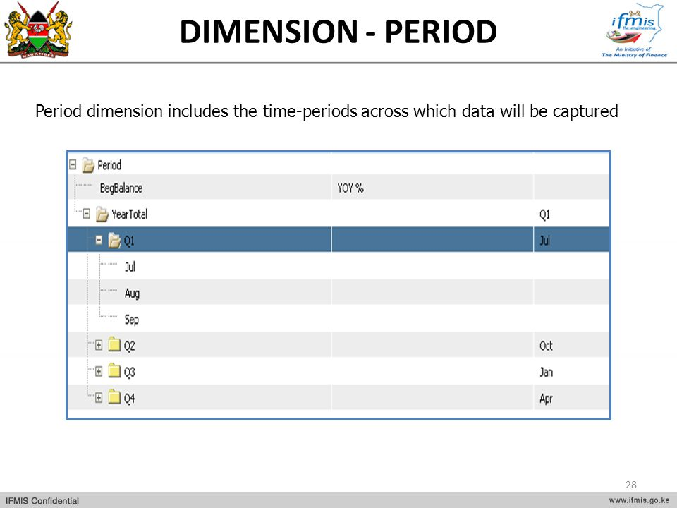 DIMENSION - PERIOD Period dimension includes the time-periods across which data will be captured 28