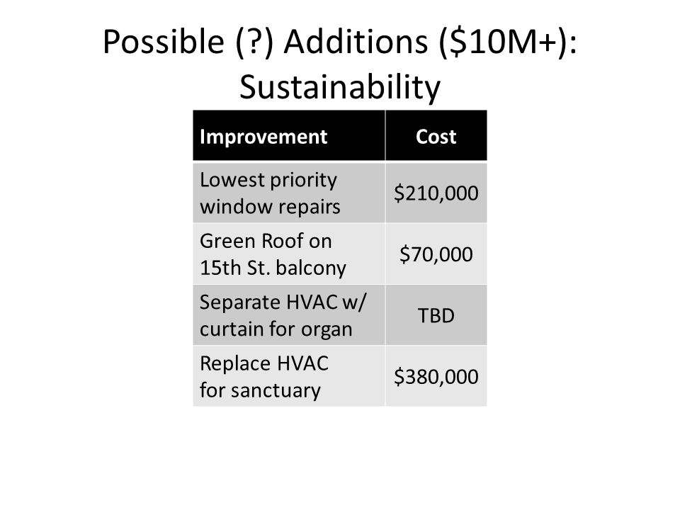 Possible ( ) Additions ($10M+): Sustainability ImprovementCost Lowest priority window repairs $210,000 Green Roof on 15th St.