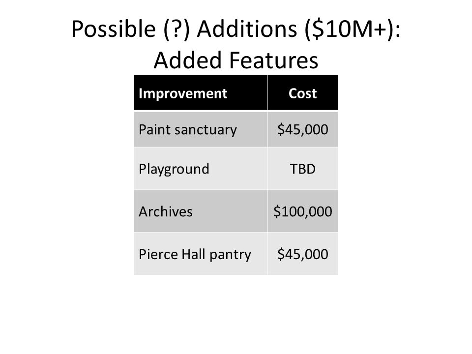 Possible ( ) Additions ($10M+): Added Features ImprovementCost Paint sanctuary$45,000 PlaygroundTBD Archives$100,000 Pierce Hall pantry$45,000