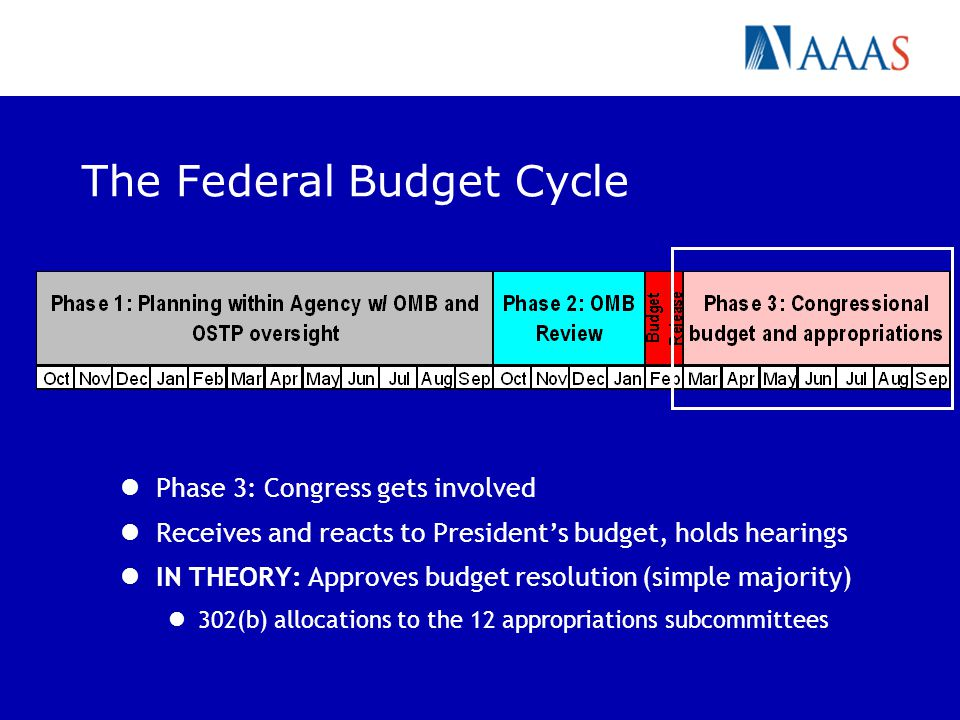 The Federal Budget Cycle Phase 3: Congress gets involved Receives and reacts to Presidents budget, holds hearings IN THEORY: Approves budget resolution (simple majority) 302(b) allocations to the 12 appropriations subcommittees