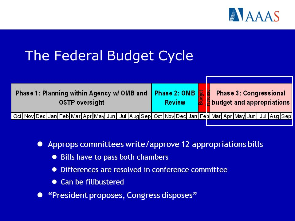 The Federal Budget Cycle Approps committees write/approve 12 appropriations bills Bills have to pass both chambers Differences are resolved in conference committee Can be filibustered President proposes, Congress disposes