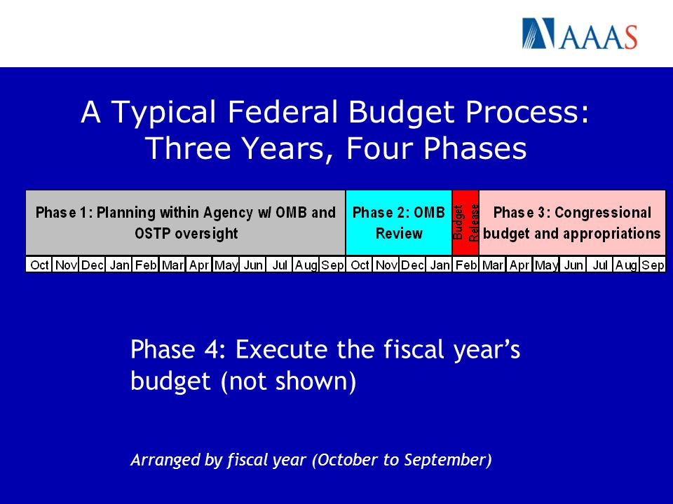 A Typical Federal Budget Process: Three Years, Four Phases Phase 4: Execute the fiscal years budget (not shown) Arranged by fiscal year (October to Se