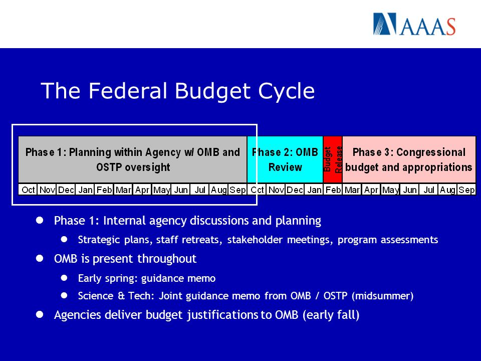 The Federal Budget Cycle Phase 1: Internal agency discussions and planning Strategic plans, staff retreats, stakeholder meetings, program assessments