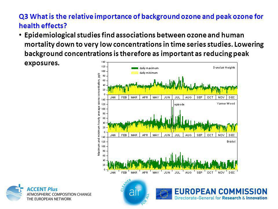 Q3 What is the relative importance of background ozone and peak ozone for health effects? Epidemiological studies find associations between ozone and