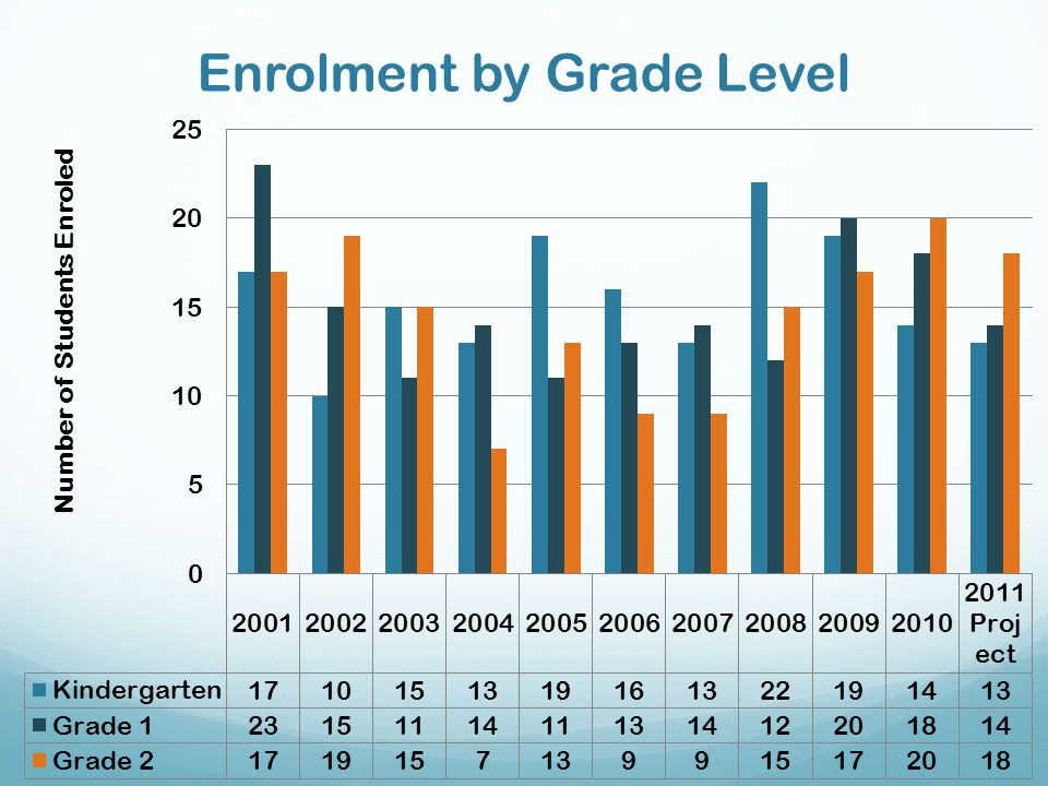 Quality of Education Programs and Services (continued) Student-teacher ratio is projected to be 15.3:1 for Burton Elementary in 2011-12 Likewise, it is projected to be: 19.0:1 in the K-2 Town of Oromocto elementary schools 20.1:1 in the Town of Oromocto elementary schools 19.4:1 in the School District 17 elementary schools K-2 students from Burton feed into Hubbard Ave.