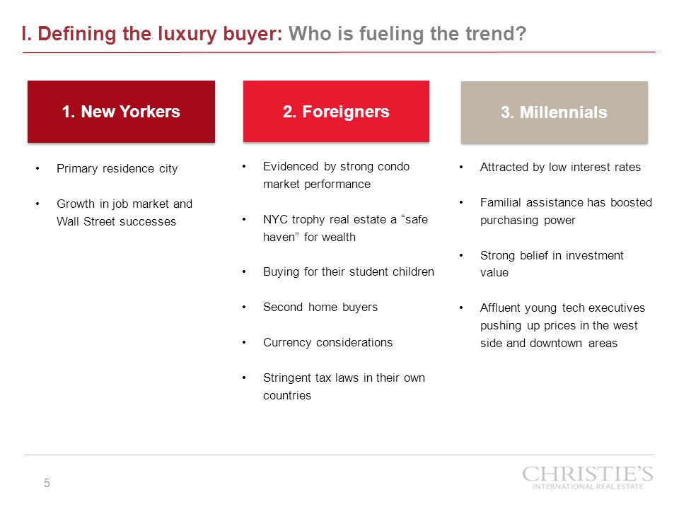 I. Defining the luxury buyer: Who is fueling the trend? 5 Primary residence city Growth in job market and Wall Street successes 1. New Yorkers 2. Fore