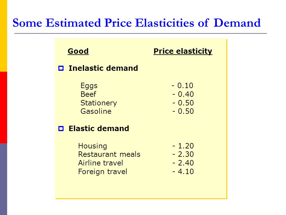 Good Price elasticity Inelastic demand Eggs - 0.10 Beef - 0.40 Stationery- 0.50 Gasoline - 0.50 Elastic demand Housing - 1.20 Restaurant meals - 2.30 Airline travel - 2.40 Foreign travel - 4.10 Good Price elasticity Inelastic demand Eggs - 0.10 Beef - 0.40 Stationery- 0.50 Gasoline - 0.50 Elastic demand Housing - 1.20 Restaurant meals - 2.30 Airline travel - 2.40 Foreign travel - 4.10 Some Estimated Price Elasticities of Demand