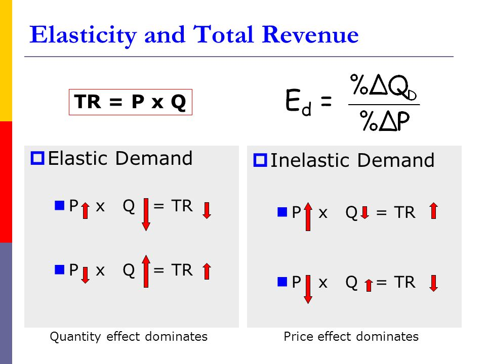 Elasticity and Total Revenue Elastic Demand P x Q = TR Inelastic Demand P x Q = TR TR = P x Q E d = Quantity effect dominatesPrice effect dominates