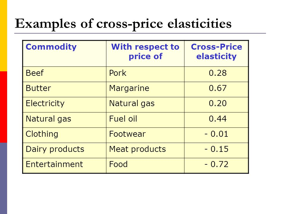 Examples of cross-price elasticities CommodityWith respect to price of Cross-Price elasticity BeefPork 0.28 ButterMargarine 0.67 ElectricityNatural gas 0.20 Natural gasFuel oil 0.44 ClothingFootwear- 0.01 Dairy productsMeat products- 0.15 EntertainmentFood- 0.72