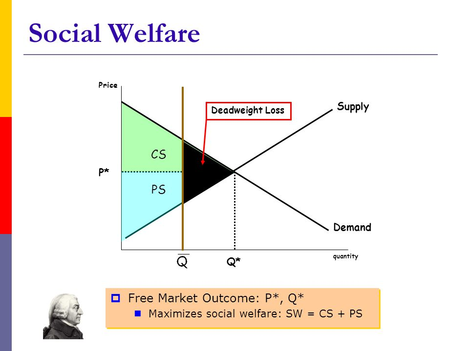 Social Welfare CS Free Market Outcome: P*, Q* Maximizes social welfare: SW = CS + PS Free Market Outcome: P*, Q* Maximizes social welfare: SW = CS + PS Supply Demand quantity Price Q* P* PS Deadweight Loss