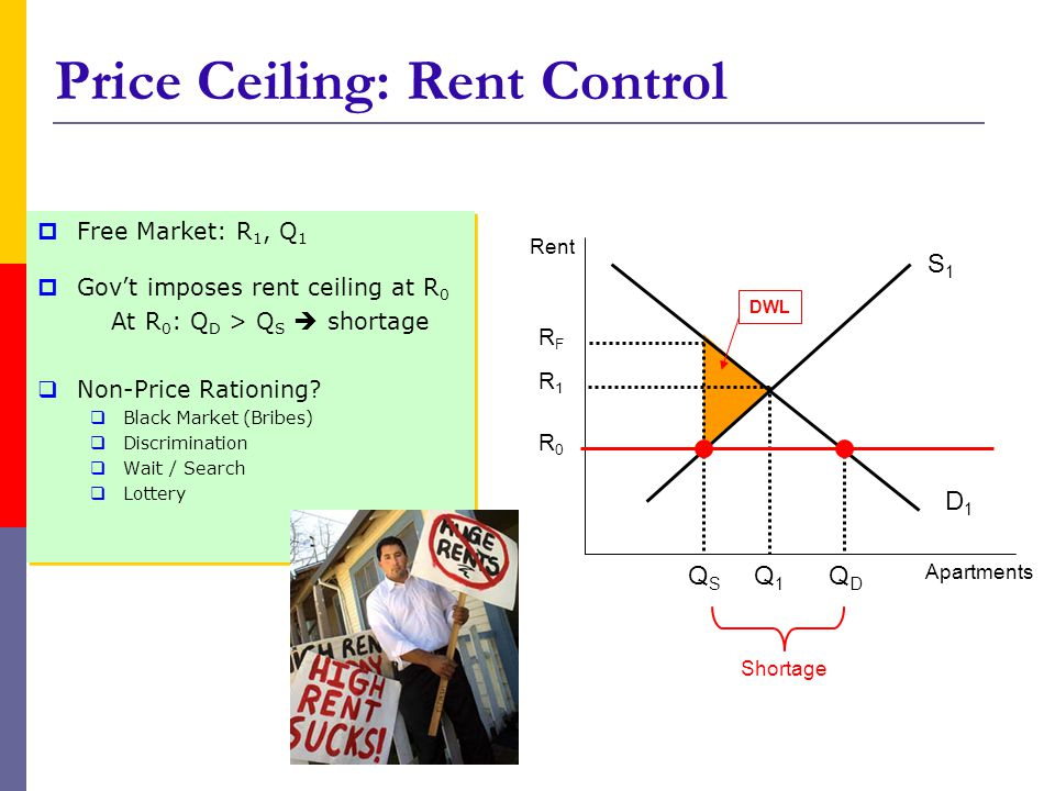 Price Ceiling: Rent Control Free Market: R 1, Q 1 Govt imposes rent ceiling at R 0 At R 0 : Q D > Q S shortage Non-Price Rationing.