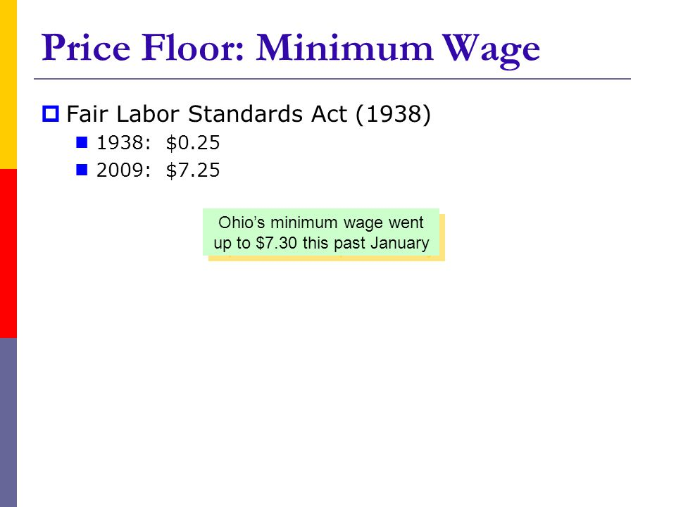 Fair Labor Standards Act (1938) 1938: $0.25 2009: $7.25 Price Floor: Minimum Wage Ohios minimum wage went up to $7.30 this past January