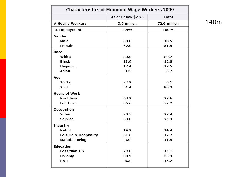 Characteristics of Minimum Wage Workers, 2009 At or Below $7.25Total # Hourly Workers3.6 million72.6 million % Employment4.9%100% Gender Male Female 38.0 62.0 48.5 51.5 Race White Black Hispanic Asian 80.0 13.9 17.4 3.3 80.7 12.8 17.5 3.7 Age 16-19 25 + 22.9 51.4 6.1 80.2 Hours of Work Part-time Full-time 63.9 35.6 27.6 72.2 Occupation Sales Service 20.5 63.0 27.4 24.4 Industry Retail Leisure & Hospitality Manufacturing 14.9 51.6 3.0 14.4 12.2 11.5 Education Less than HS HS only BA + 29.0 30.9 8.3 14.1 35.4 16.2 140m