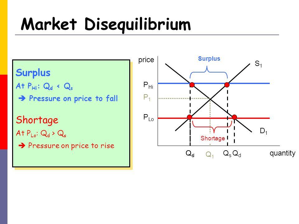 quantity price D1D1 S1S1 P1P1 Q1Q1 P Hi P Lo QsQs QdQd Surplus QdQd QsQs Shortage Market Disequilibrium At P Hi : Q d < Q s Surplus Pressure on price to fall At P Lo : Q d > Q s Shortage Pressure on price to rise