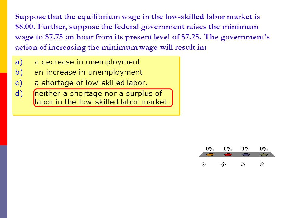 Suppose that the equilibrium wage in the low-skilled labor market is $8.00.