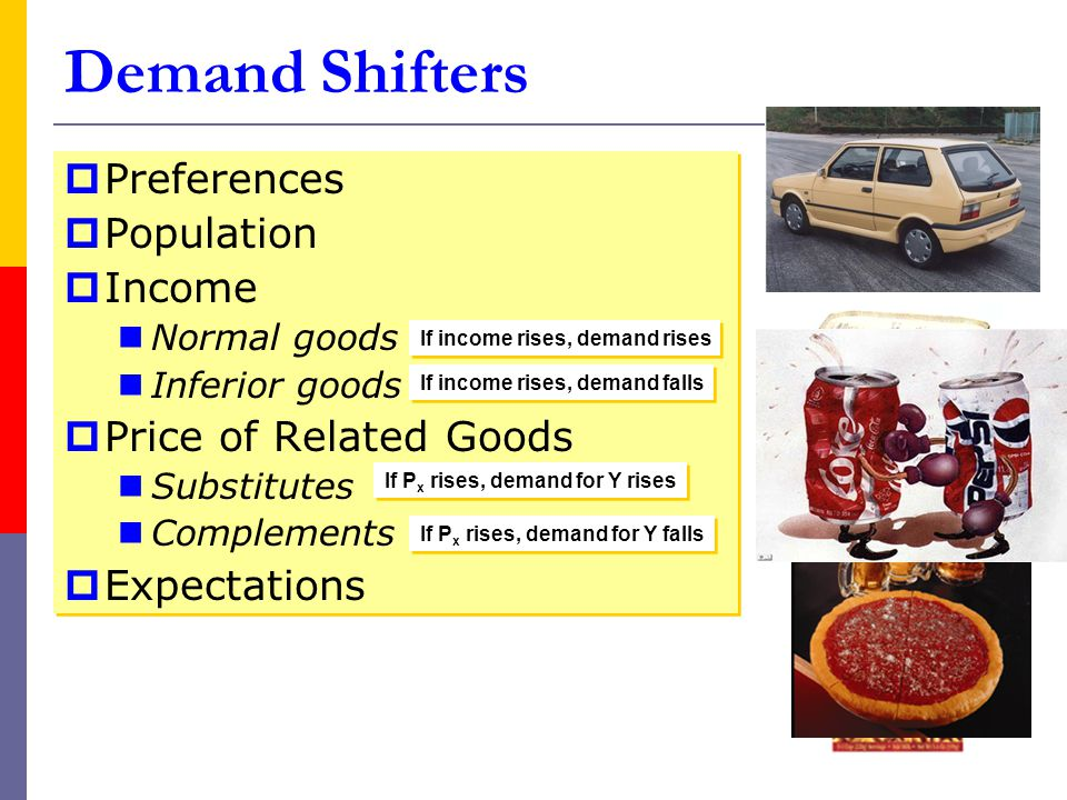Demand Shifters Preferences Population Income Normal goods Inferior goods Price of Related Goods Substitutes Complements Expectations Preferences Population Income Normal goods Inferior goods Price of Related Goods Substitutes Complements Expectations If income rises, demand rises If income rises, demand falls If P x rises, demand for Y rises If P x rises, demand for Y falls