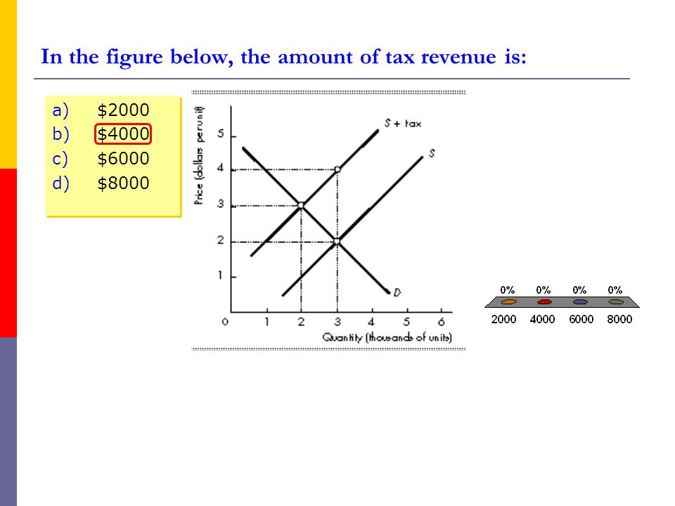 In the figure below, the amount of tax revenue is: a)$2000 b)$4000 c)$6000 d)$8000 a)$2000 b)$4000 c)$6000 d)$8000