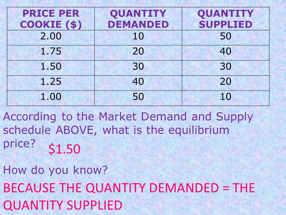 PRICE PER COOKIE ($) QUANTITY DEMANDED QUANTITY SUPPLIED 2.001050 1.752040 1.5030 1.254020 1.005010 According to the Market Demand and Supply schedule