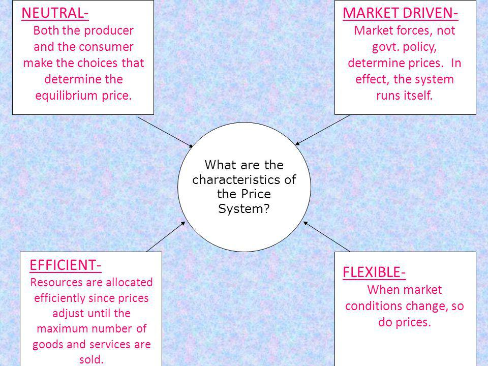 What are the characteristics of the Price System? NEUTRAL- Both the producer and the consumer make the choices that determine the equilibrium price. M