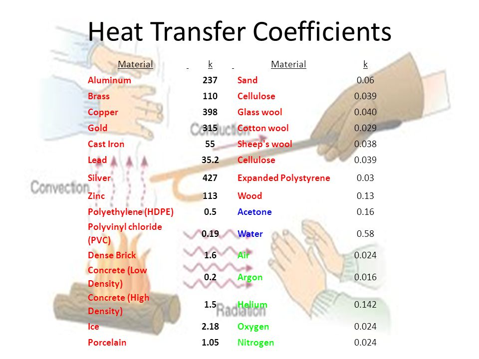 Heat Transfer Coefficients Material k k Aluminum 237 Sand0.06 Brass 110 Cellulose0.039 Copper 398 Glass wool0.040 Gold 315 Cotton wool0.029 Cast Iron 55 Sheep s wool0.038 Lead 35.2 Cellulose0.039 Silver 427 Expanded Polystyrene0.03 Zinc 113 Wood0.13 Polyethylene (HDPE) 0.5 Acetone0.16 Polyvinyl chloride (PVC) 0.19 Water0.58 Dense Brick 1.6 Air0.024 Concrete (Low Density) 0.2 Argon0.016 Concrete (High Density) 1.5 Helium0.142 Ice 2.18 Oxygen0.024 Porcelain 1.05 Nitrogen0.024