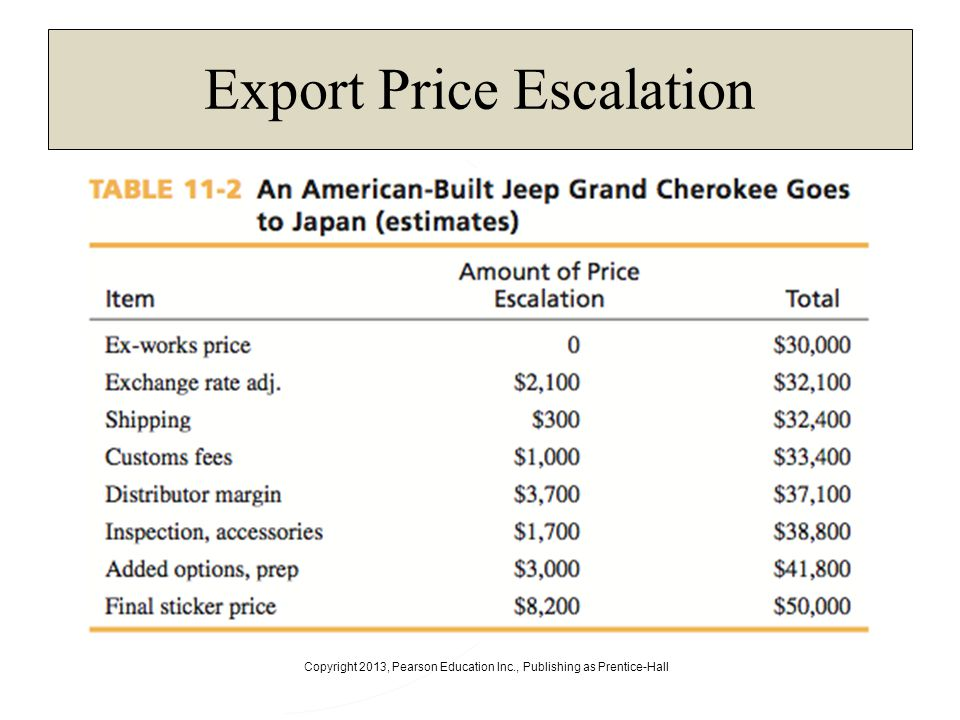 Copyright 2013, Pearson Education Inc., Publishing as Prentice-Hall Export Price Escalation