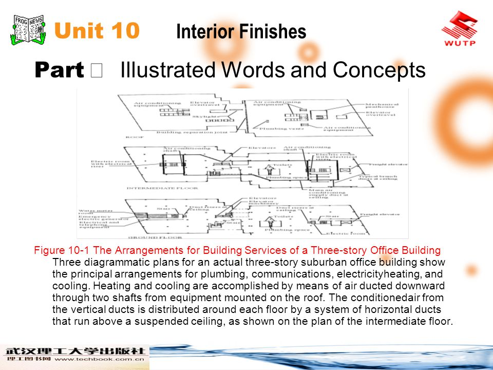 Unit 10 Interior Finishes Part Illustrated Words and Concepts Figure 10-1 The Arrangements for Building Services of a Three-story Office Building Three diagrammatic plans for an actual three-story suburban office building show the principal arrangements for plumbing, communications, electricityheating, and cooling.
