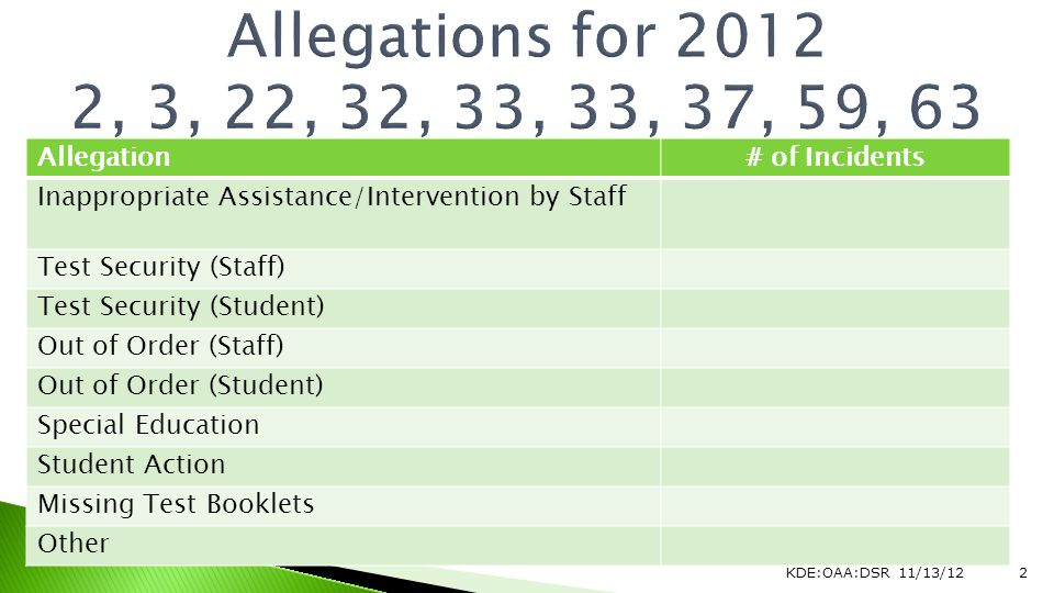 Allegation# of Incidents Inappropriate Assistance/Intervention by Staff Test Security (Staff) Test Security (Student) Out of Order (Staff) Out of Order (Student) Special Education Student Action Missing Test Booklets Other KDE:OAA:DSR 11/13/122