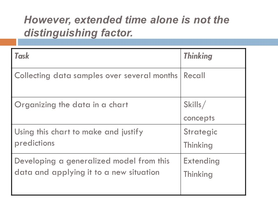 However, extended time alone is not the distinguishing factor. TaskThinking Collecting data samples over several monthsRecall Organizing the data in a