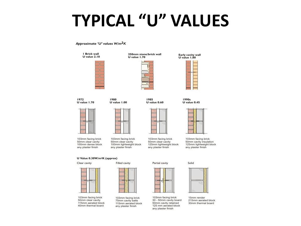 TYPICAL U VALUES