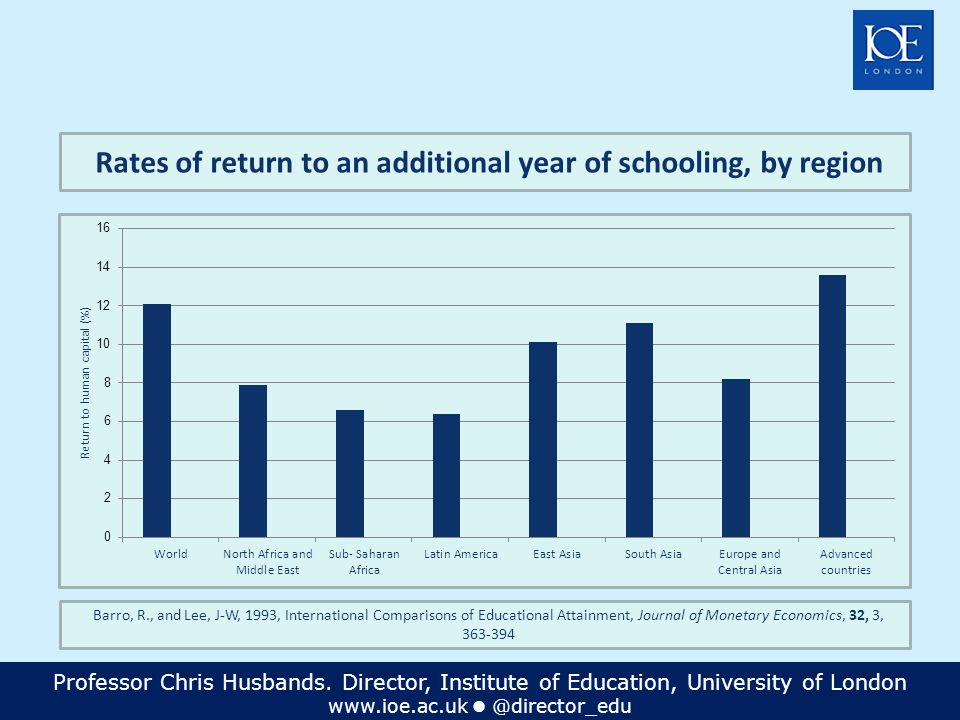 Professor Chris Husbands. Director, Institute of Education, University of London www.ioe.ac.uk @director_edu Rates of return to an additional year of
