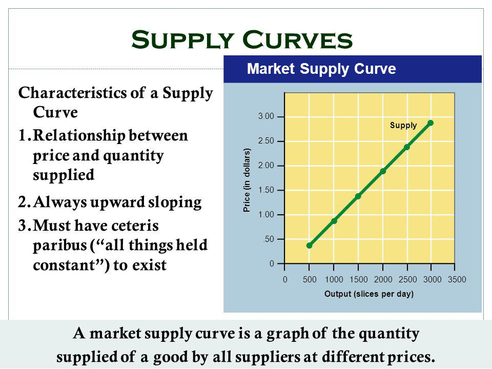 Market Supply Curve Price (in dollars) Output (slices per day) 3.00 2.50 2.00 1.50 1.00.50 0 0500100015002000250030003500 Supply Supply Curves Characteristics of a Supply Curve 1.Relationship between price and quantity supplied 2.Always upward sloping 3.Must have ceteris paribus (all things held constant) to exist A market supply curve is a graph of the quantity supplied of a good by all suppliers at different prices.