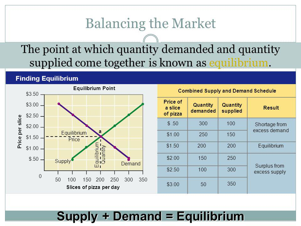 Price per slice Equilibrium Point Finding Equilibrium Price of a slice of pizza Quantity demanded Quantity supplied Result Combined Supply and Demand Schedule $ $3.50 $3.00 $2.50 $2.00 $1.50 $1.00 $.50 Slices of pizza per day Supply Demand Balancing the Market The point at which quantity demanded and quantity supplied come together is known as equilibrium.