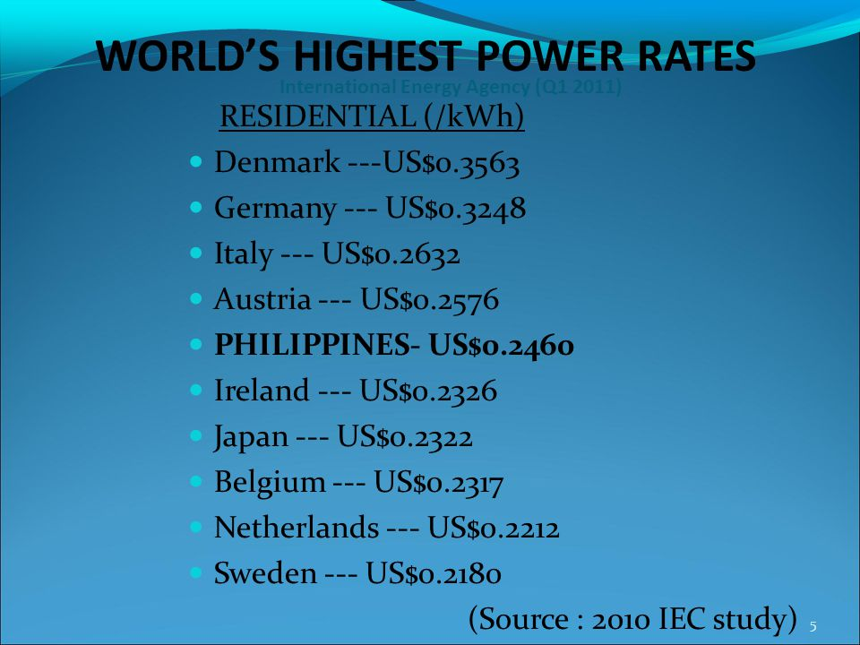 International Energy Agency (Q1 2011) RESIDENTIAL (/kWh) Denmark ---US$0.3563 Germany --- US$0.3248 Italy --- US$0.2632 Austria --- US$0.2576 PHILIPPI