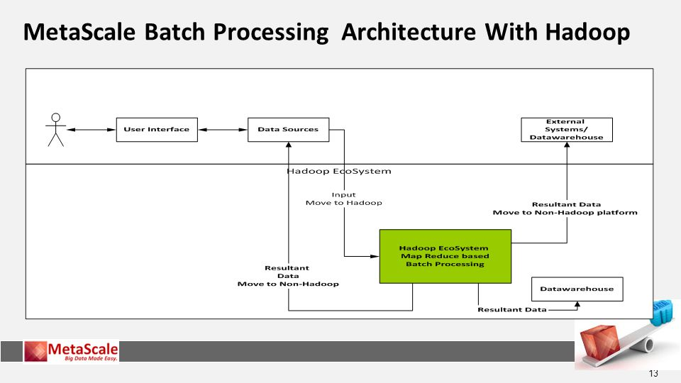 13 MetaScale Batch Processing Architecture With Hadoop