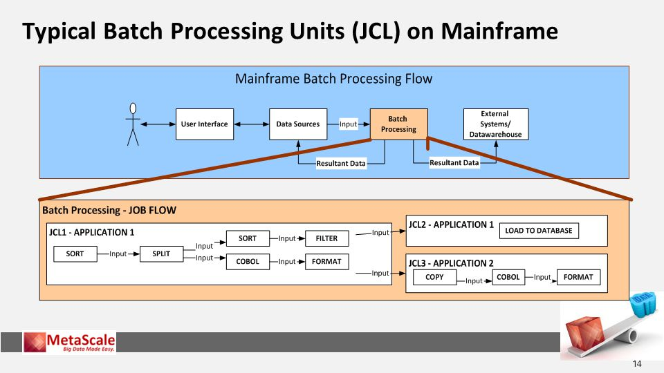14 Typical Batch Processing Units (JCL) on Mainframe