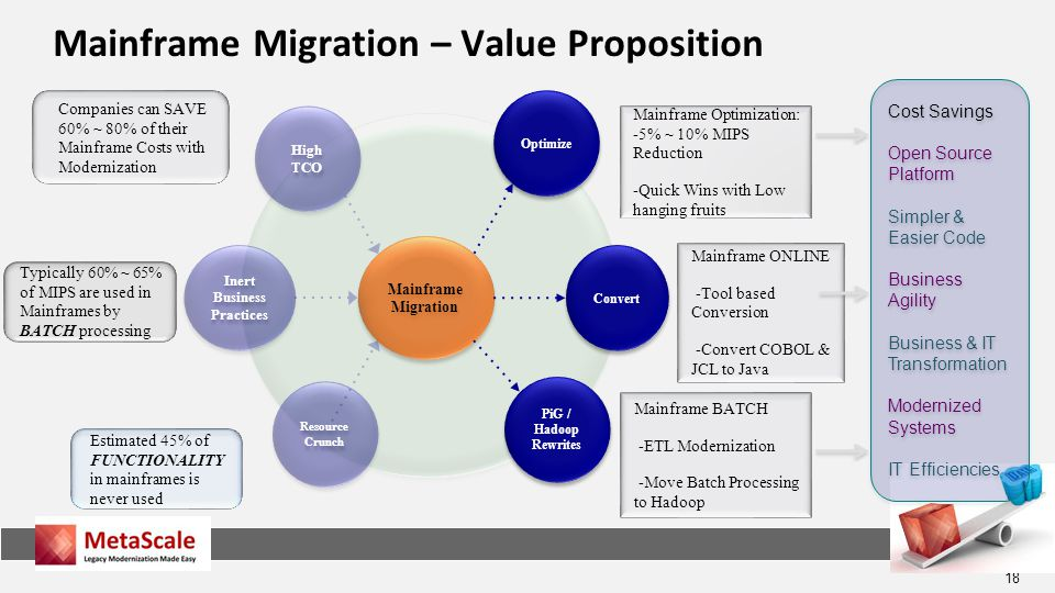 18 Mainframe Migration – Value Proposition Mainframe Migration Mainframe Migration Optimize PiG / Hadoop Rewrites Convert High TCO Resource Crunch Resource Crunch Inert Business Practices Mainframe ONLINE -Tool based Conversion -Convert COBOL & JCL to Java Mainframe Optimization: -5% ~ 10% MIPS Reduction -Quick Wins with Low hanging fruits Mainframe BATCH -ETL Modernization -Move Batch Processing to Hadoop Cost Savings Open Source Platform Simpler & Easier Code Business Agility Business & IT Transformation Modernized Systems IT Efficiencies Cost Savings Open Source Platform Simpler & Easier Code Business Agility Business & IT Transformation Modernized Systems IT Efficiencies Companies can SAVE 60% ~ 80% of their Mainframe Costs with Modernization Typically 60% ~ 65% of MIPS are used in Mainframes by BATCH processing Estimated 45% of FUNCTIONALITY in mainframes is never used