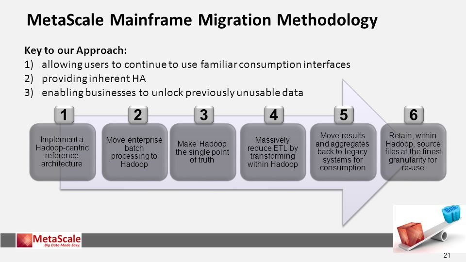 21 MetaScale Mainframe Migration Methodology Implement a Hadoop-centric reference architecture Move enterprise batch processing to Hadoop Make Hadoop