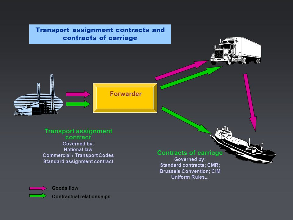 Transport assignment contracts and contracts of carriage Forwarder Transport assignment contract Governed by: National law Commercial / Transport Codes Standard assignment contract Contracts of carriage Governed by: Standard contracts; CMR; Brussels Convention; CIM Uniform Rules...