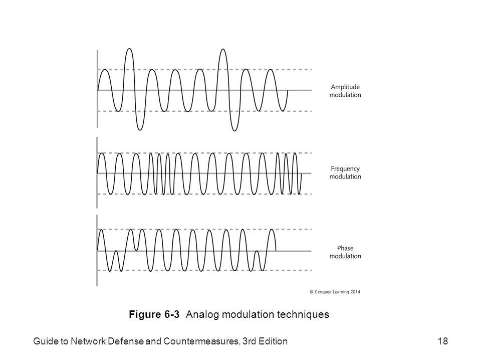 Guide to Network Defense and Countermeasures, 3rd Edition18 Figure 6-3 Analog modulation techniques