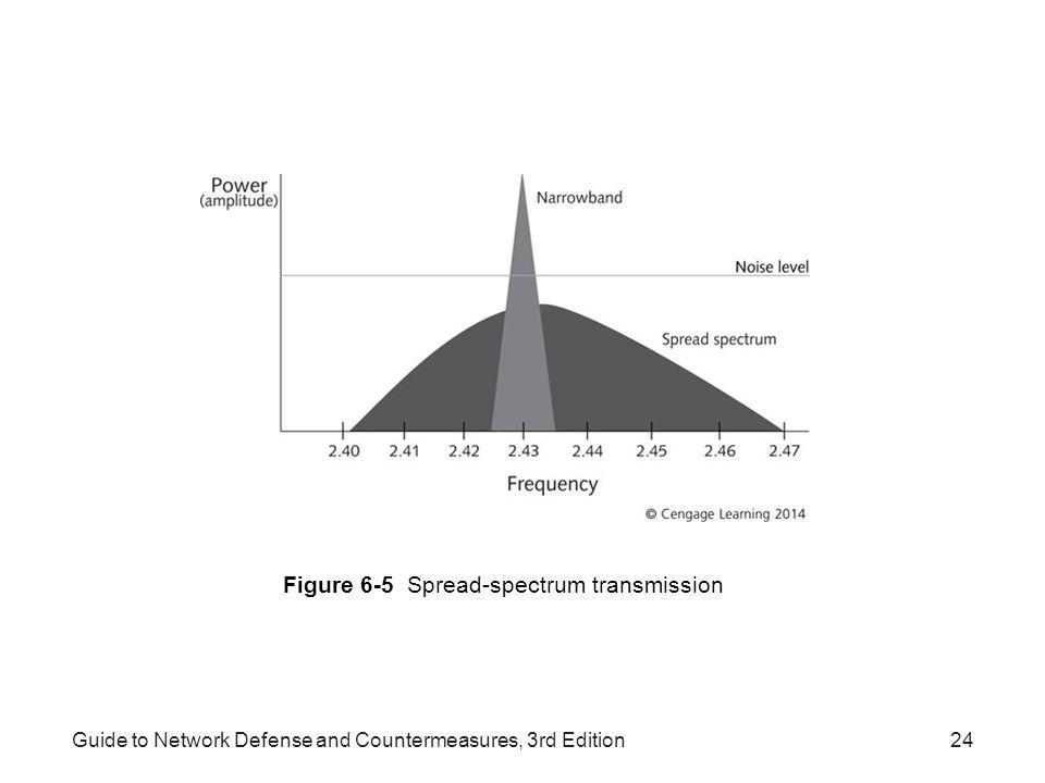 Guide to Network Defense and Countermeasures, 3rd Edition24 Figure 6-5 Spread-spectrum transmission