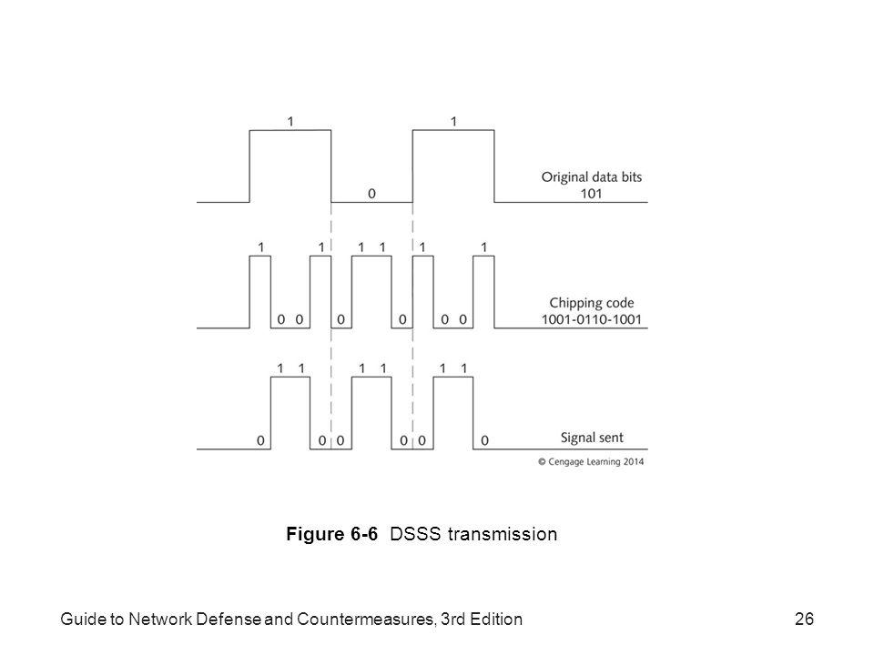Guide to Network Defense and Countermeasures, 3rd Edition26 Figure 6-6 DSSS transmission