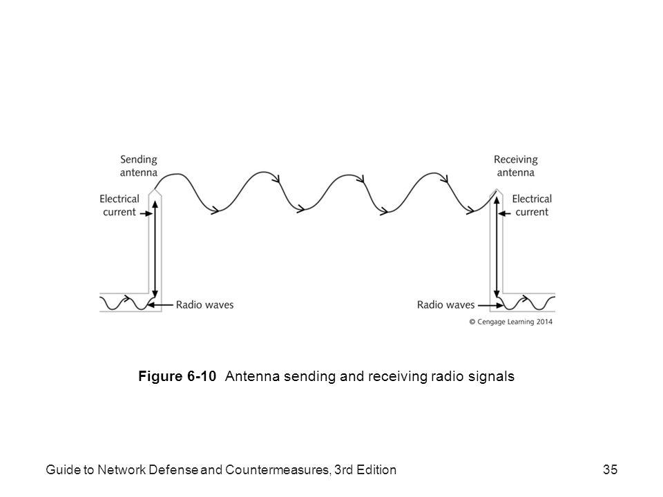 Guide to Network Defense and Countermeasures, 3rd Edition35 Figure 6-10 Antenna sending and receiving radio signals