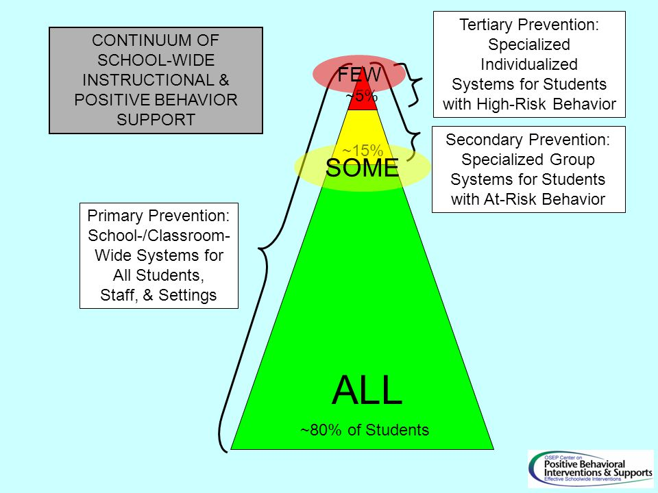 Primary Prevention: School-/Classroom- Wide Systems for All Students, Staff, & Settings Secondary Prevention: Specialized Group Systems for Students with At-Risk Behavior Tertiary Prevention: Specialized Individualized Systems for Students with High-Risk Behavior ~80% of Students ~15% ~5% CONTINUUM OF SCHOOL-WIDE INSTRUCTIONAL & POSITIVE BEHAVIOR SUPPORT ALL SOME FEW