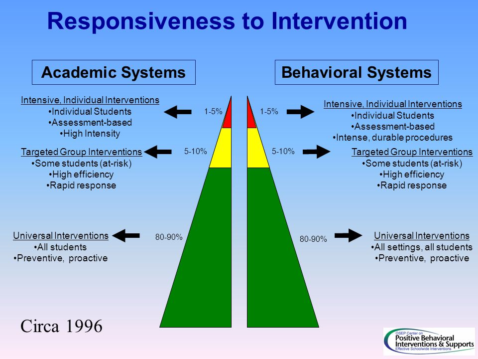 1-5% 5-10% 80-90% Intensive, Individual Interventions Individual Students Assessment-based High Intensity Intensive, Individual Interventions Individual Students Assessment-based Intense, durable procedures Targeted Group Interventions Some students (at-risk) High efficiency Rapid response Targeted Group Interventions Some students (at-risk) High efficiency Rapid response Universal Interventions All students Preventive, proactive Universal Interventions All settings, all students Preventive, proactive Responsiveness to Intervention Academic SystemsBehavioral Systems Circa 1996