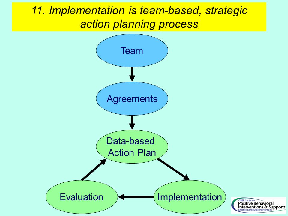 11. Implementation is team-based, strategic action planning process Agreements Team Data-based Action Plan ImplementationEvaluation